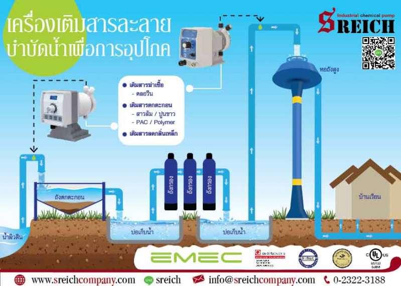 ปั๊มเติมสาระละลายสำหรับกระบวนการบำบัดน้ำเพื่อการอุปโภค
